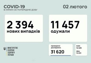 آمار جدید مبتلایان به کرونا در اوکراین