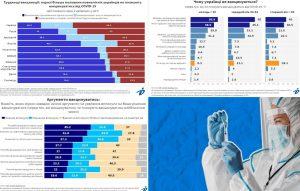 واکسیناسیون در اوکراین